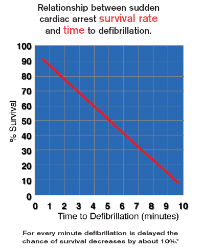Graph survival rate with defibrillation